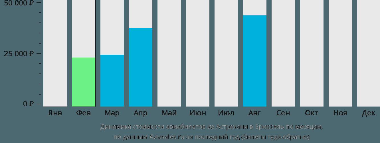 Динамика стоимости авиабилетов из Астрахани в Брюссель по месяцам