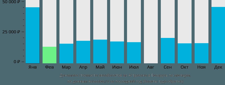 Динамика стоимости авиабилетов из Астрахани в Беларусь по месяцам