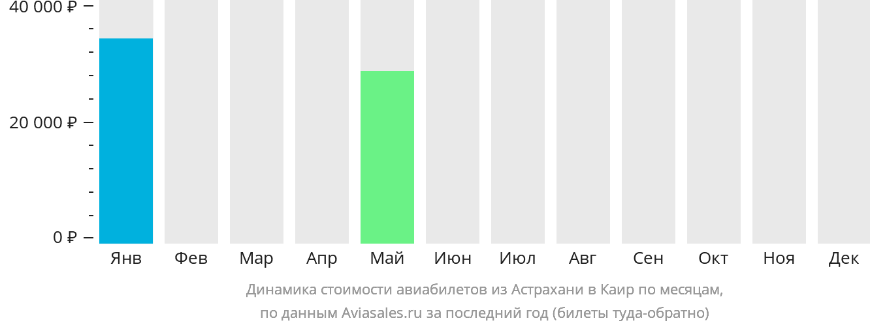 Динамика стоимости авиабилетов из Астрахани в Каир по месяцам