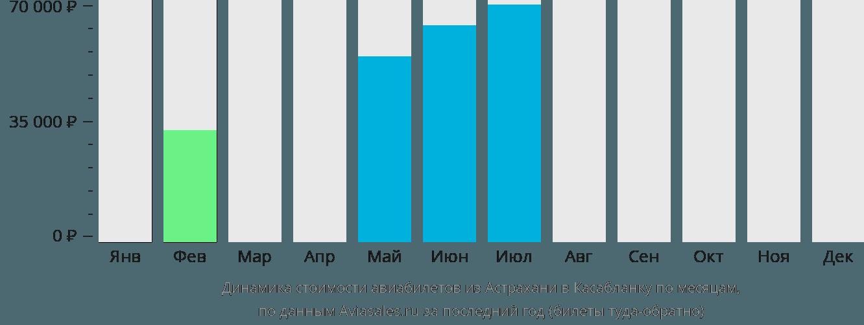 Динамика стоимости авиабилетов из Астрахани в Касабланку по месяцам
