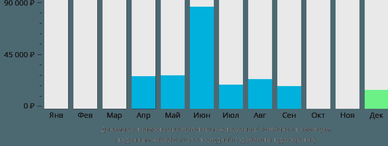 Динамика стоимости авиабилетов из Астрахани в Челябинск по месяцам