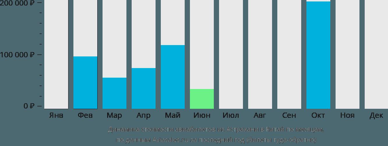 Динамика стоимости авиабилетов из Астрахани в Китай по месяцам