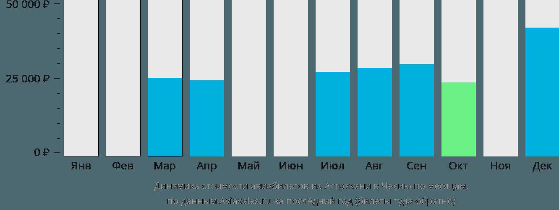 Динамика стоимости авиабилетов из Астрахани в Чехию по месяцам