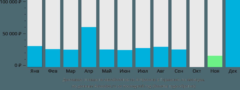 Динамика стоимости авиабилетов из Астрахани в Германию по месяцам