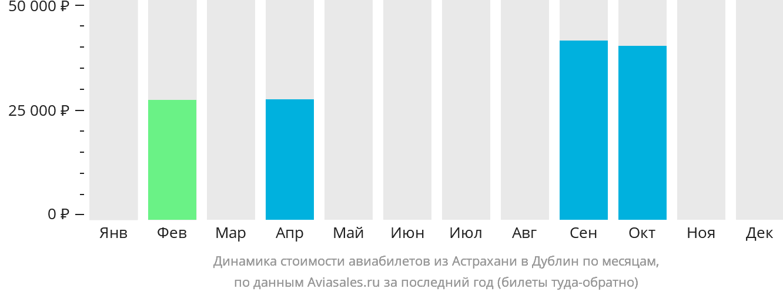 Динамика стоимости авиабилетов из Астрахани в Дублин по месяцам