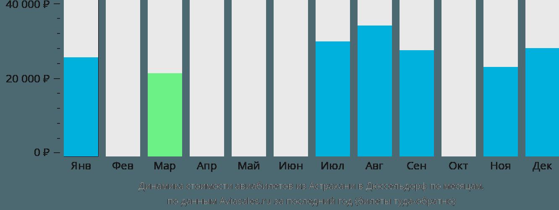 Динамика стоимости авиабилетов из Астрахани в Дюссельдорф по месяцам
