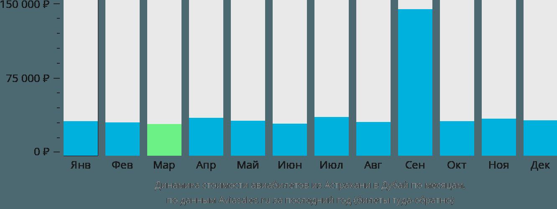 Динамика стоимости авиабилетов из Астрахани в Дубай по месяцам