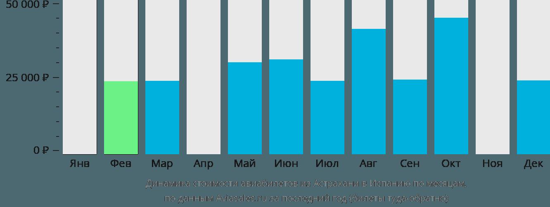 Динамика стоимости авиабилетов из Астрахани в Испанию по месяцам
