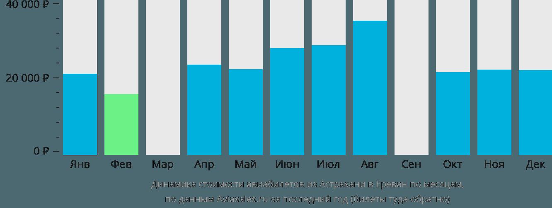 Динамика стоимости авиабилетов из Астрахани в Ереван по месяцам