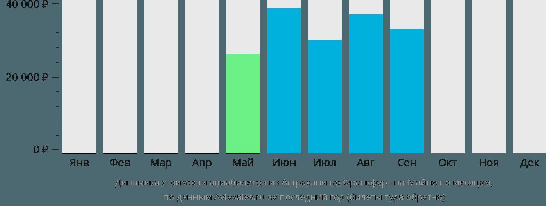 Динамика стоимости авиабилетов из Астрахани во Франкфурт-на-Майне по месяцам