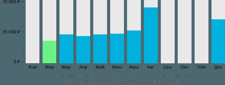 Динамика стоимости авиабилетов из Астрахани во Францию по месяцам