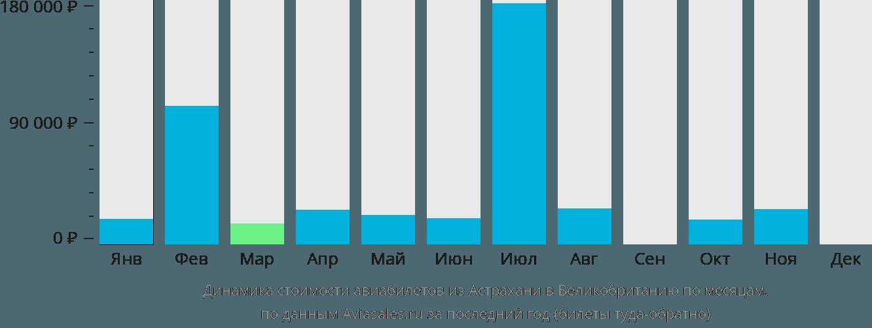 Динамика стоимости авиабилетов из Астрахани в Великобританию по месяцам