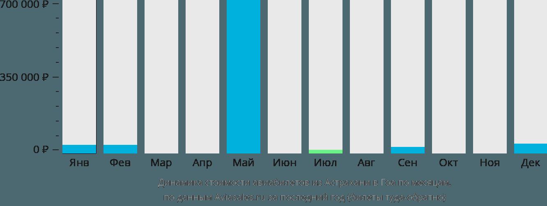 Динамика стоимости авиабилетов из Астрахани в Гоа по месяцам