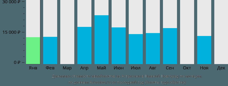 Динамика стоимости авиабилетов из Астрахани в Нижний Новгород по месяцам