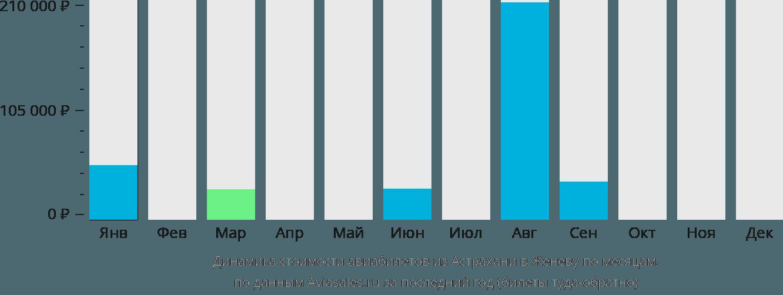 Динамика стоимости авиабилетов из Астрахани в Женеву по месяцам