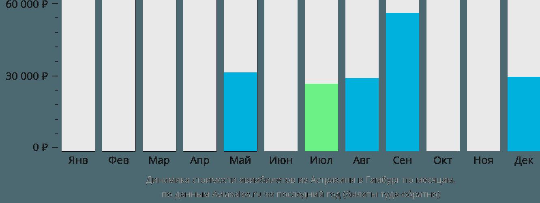 Динамика стоимости авиабилетов из Астрахани в Гамбург по месяцам