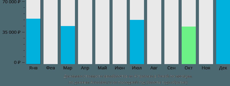 Динамика стоимости авиабилетов из Астрахани в Ханой по месяцам