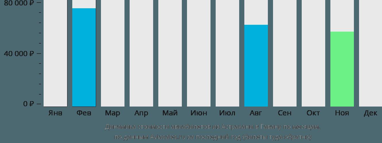 Динамика стоимости авиабилетов из Астрахани в Гавану по месяцам
