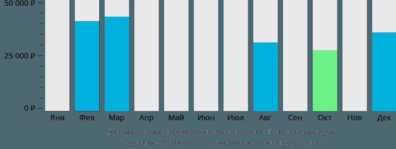 Динамика стоимости авиабилетов из Астрахани в Гонконг по месяцам