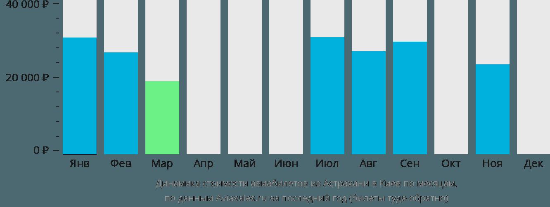 Динамика стоимости авиабилетов из Астрахани в Киев по месяцам