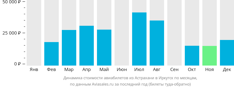 Динамика стоимости авиабилетов из Астрахани в Иркутск по месяцам
