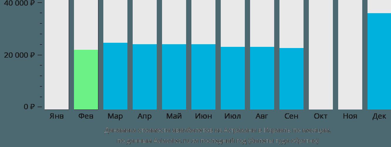 Динамика стоимости авиабилетов из Астрахани в Израиль по месяцам