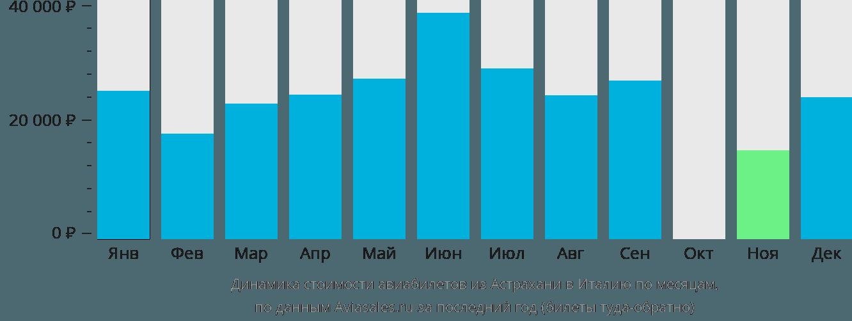 Динамика стоимости авиабилетов из Астрахани в Италию по месяцам