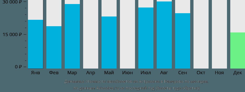 Динамика стоимости авиабилетов из Астрахани в Кемерово по месяцам