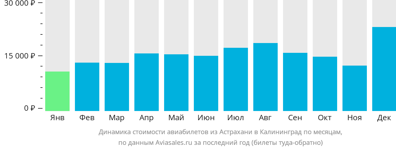 Динамика стоимости авиабилетов из Астрахани в Калининград по месяцам