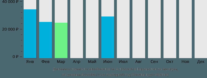 Динамика стоимости авиабилетов из Астрахани в Кыргызстан по месяцам
