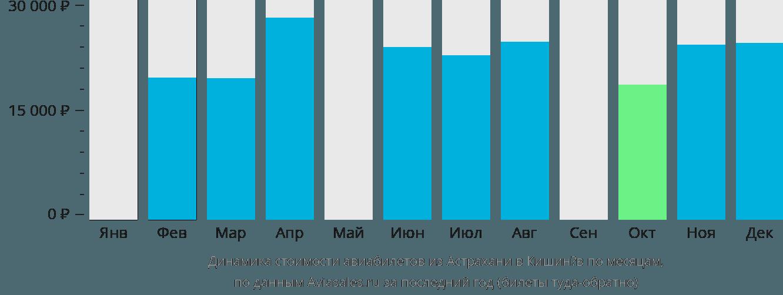 Динамика стоимости авиабилетов из Астрахани в Кишинёв по месяцам
