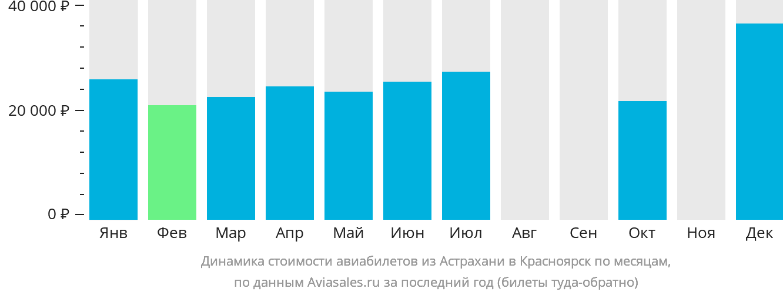Динамика стоимости авиабилетов из Астрахани в Красноярск по месяцам