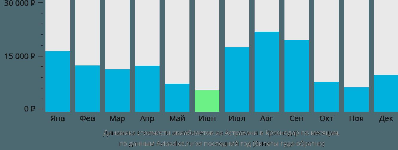 Динамика стоимости авиабилетов из Астрахани в Краснодар по месяцам