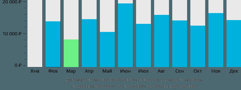Динамика стоимости авиабилетов из Астрахани в Самару по месяцам