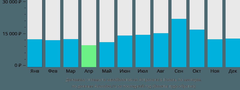 Динамика стоимости авиабилетов из Астрахани в Казань по месяцам