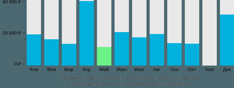 Динамика стоимости авиабилетов из Астрахани в Казахстан по месяцам