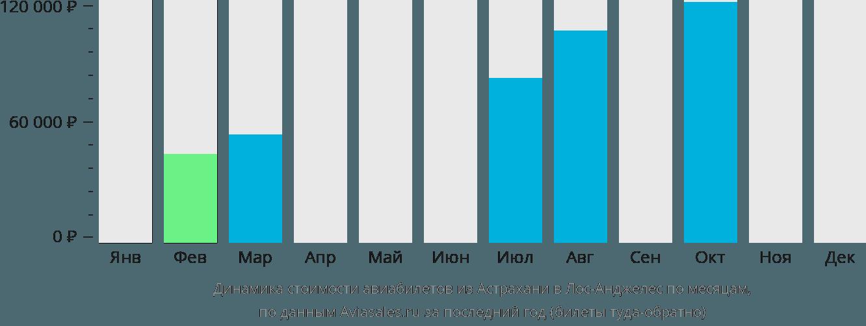 Динамика стоимости авиабилетов из Астрахани в Лос-Анджелес по месяцам
