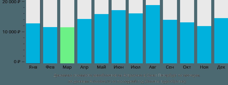 Динамика стоимости авиабилетов из Астрахани в Санкт-Петербург по месяцам