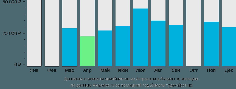 Динамика стоимости авиабилетов из Астрахани в Лондон по месяцам