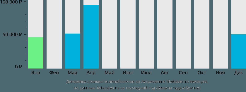 Динамика стоимости авиабилетов из Астрахани в Майами по месяцам