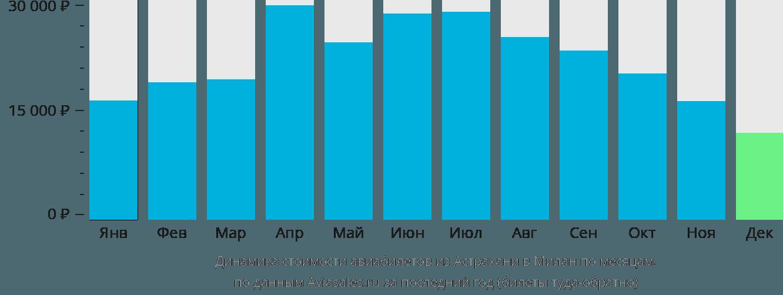 Динамика стоимости авиабилетов из Астрахани в Милан по месяцам