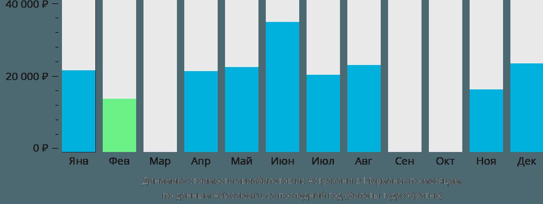 Динамика стоимости авиабилетов из Астрахани в Мурманск по месяцам