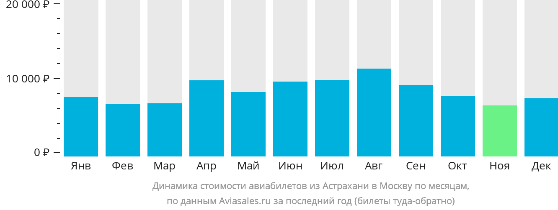 Динамика стоимости авиабилетов из Астрахани в Москву по месяцам