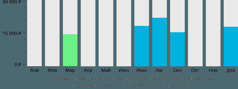 Динамика стоимости авиабилетов из Астрахани в Минеральные воды по месяцам