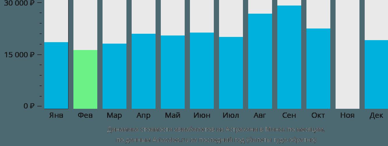Динамика стоимости авиабилетов из Астрахани в Минск по месяцам
