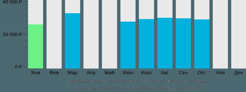 Динамика стоимости авиабилетов из Астрахани в Ниццу по месяцам