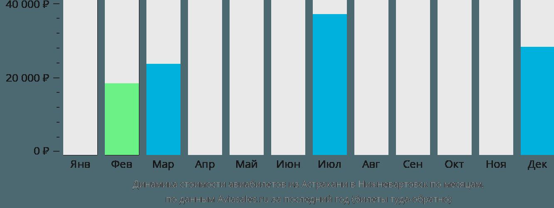 Динамика стоимости авиабилетов из Астрахани в Нижневартовск по месяцам
