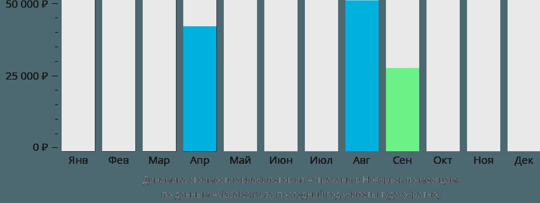 Динамика стоимости авиабилетов из Астрахани в Ноябрьск по месяцам