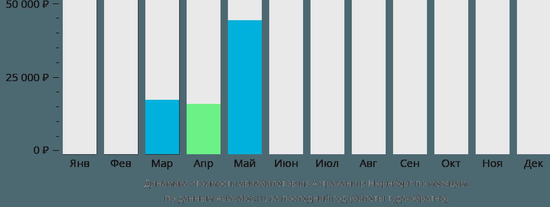 Динамика стоимости авиабилетов из Астрахани в Нюрнберг по месяцам