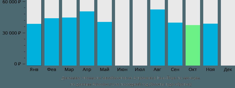 Динамика стоимости авиабилетов из Астрахани в Нью-Йорк по месяцам